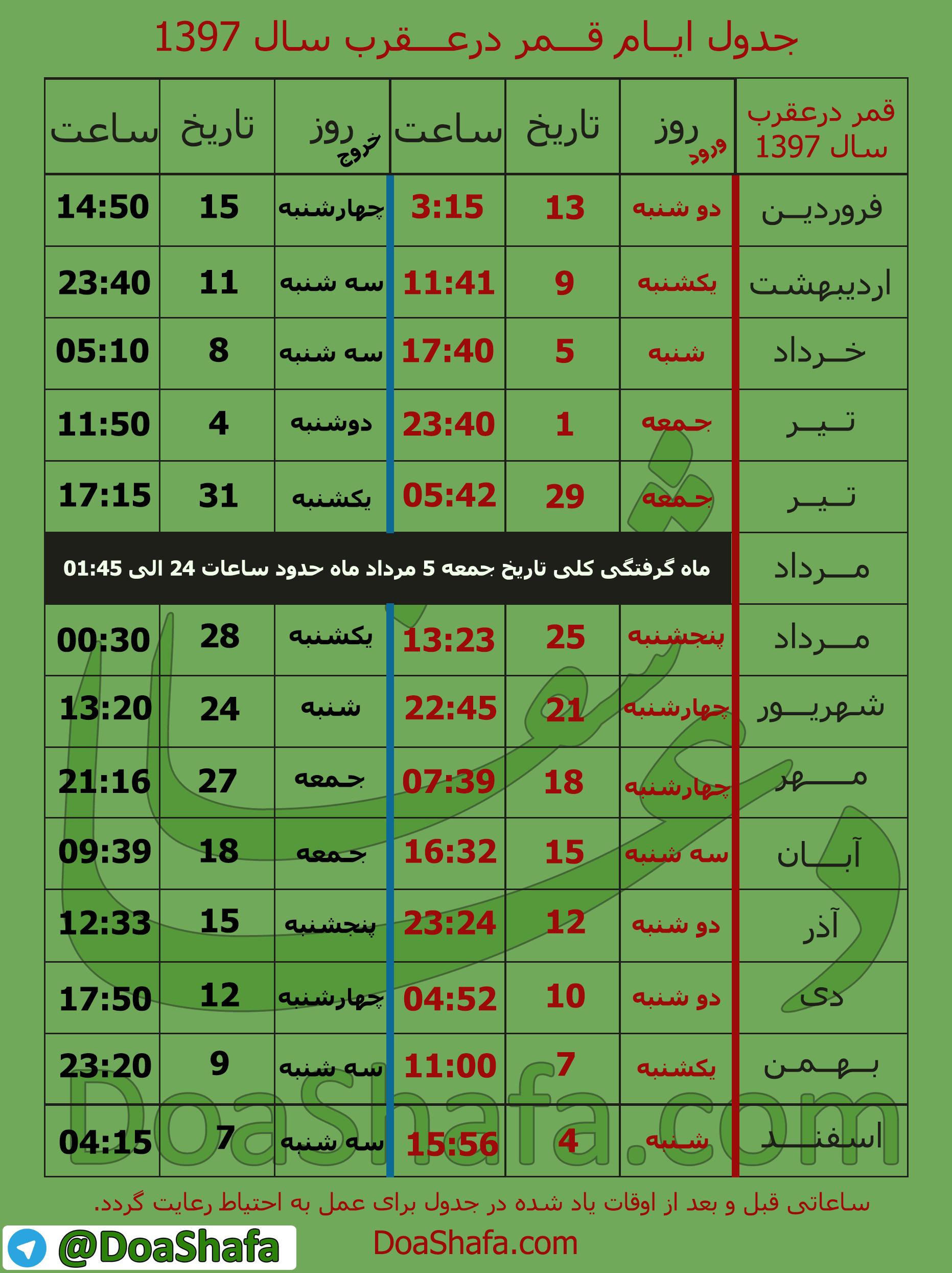 جدول و تقویم کامل روزهای قمر در عقرب سال۹۷