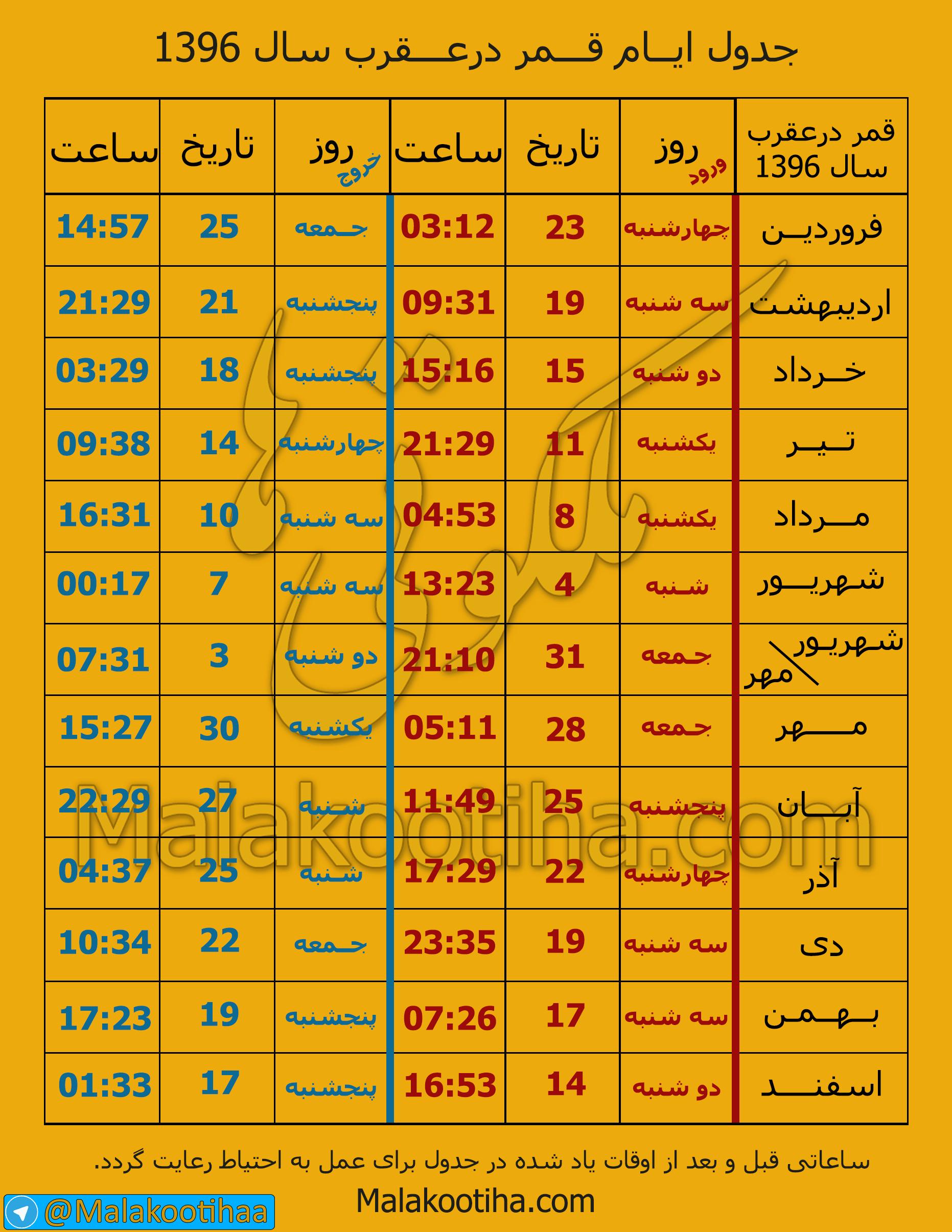 قمر-در-عقرب جدول و تقویم کامل روزهای قمر درعقرب سال ۹۶